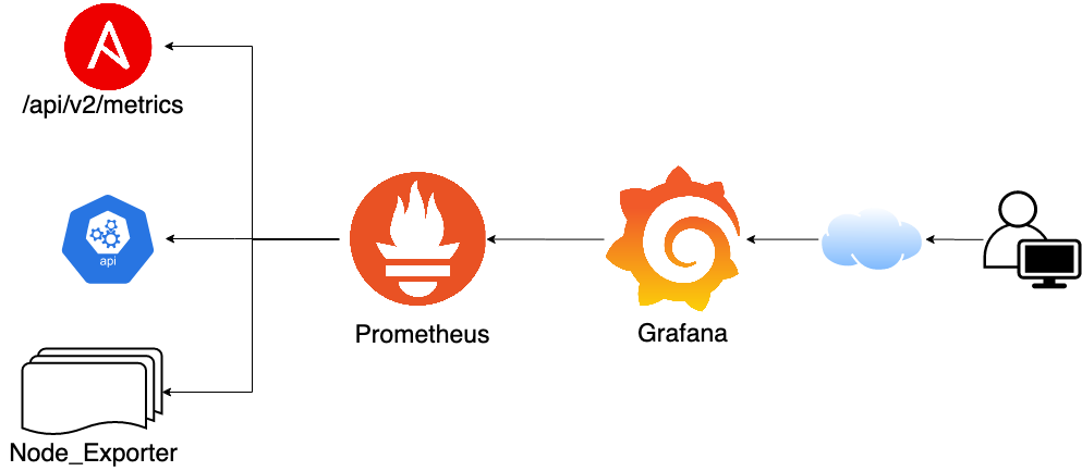 从 0 开始安装 Prometheus + Grafana + 飞书监控配置(Webhook)
