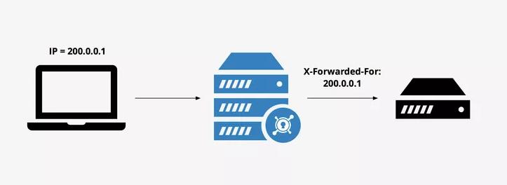 Asp.Net Core 获取请求端IP地址